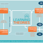 This is my (hard won) concept map outlining the differences and similarities between four major learning theories. I became inspired after reviewing several of the map styles and layouts created by members of the cohort...